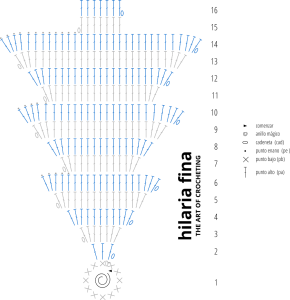 Gráfico de Ganchillo