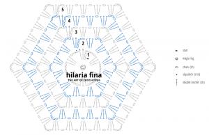 Chart Hexagon
