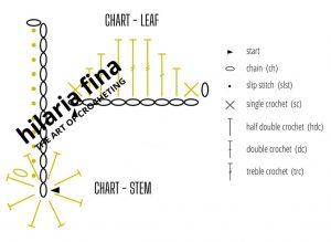 Chart Stem and Leaf